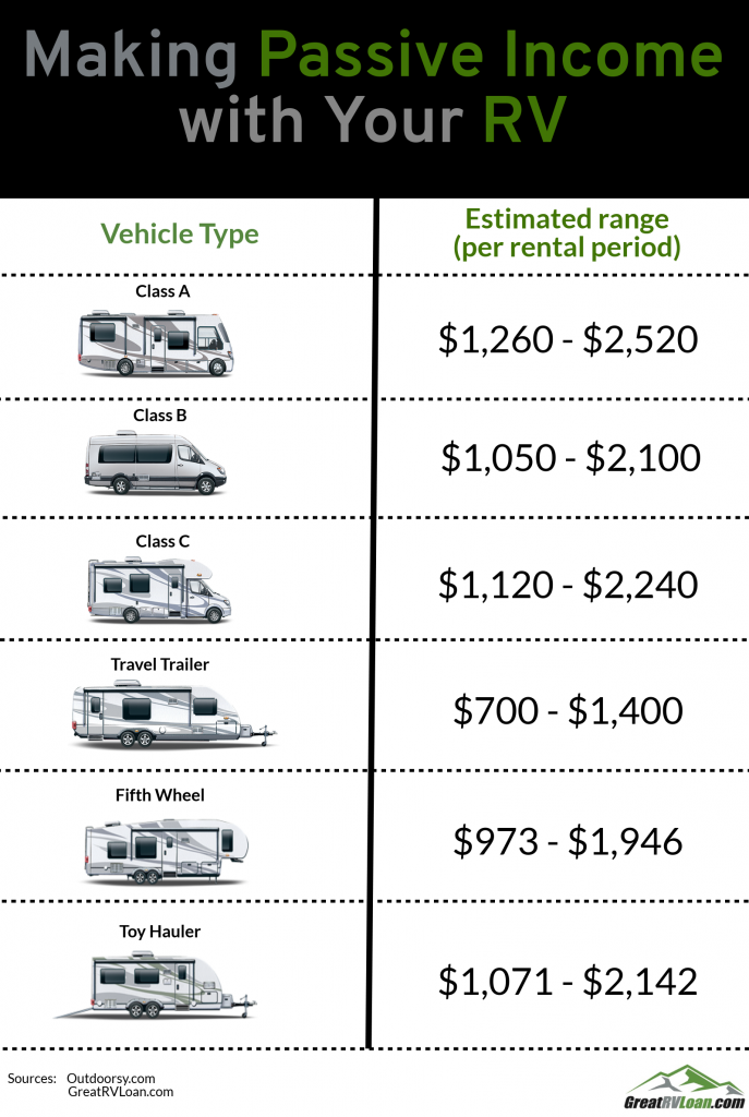 Making Passive Income with Your RV Class A - $1260 - $2520  Class B - $1050 - $2100 Class C - $1120 - $2240